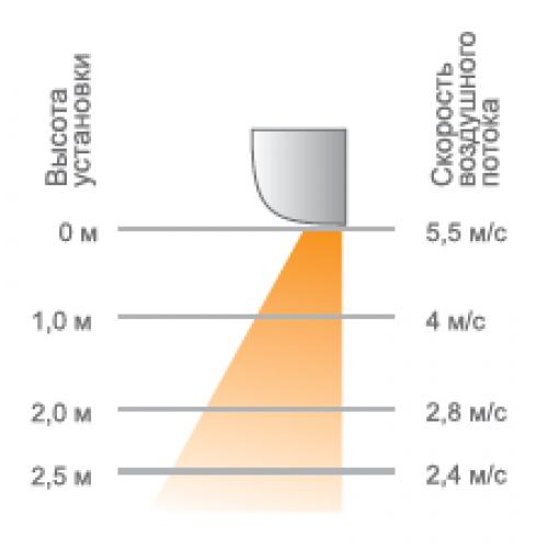 Электрические тепловые завесы KVC-В10Е9-31