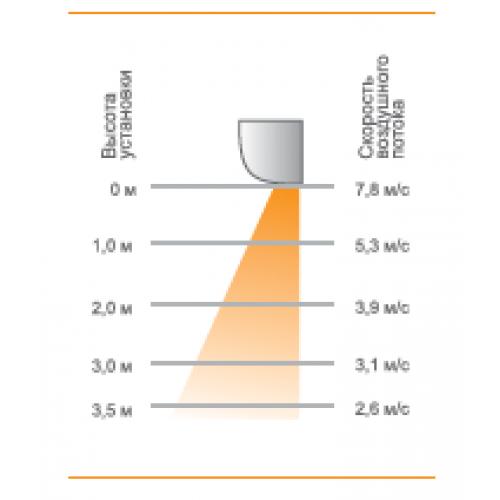 Электрические тепловые завесы KVC-С15Е9-31